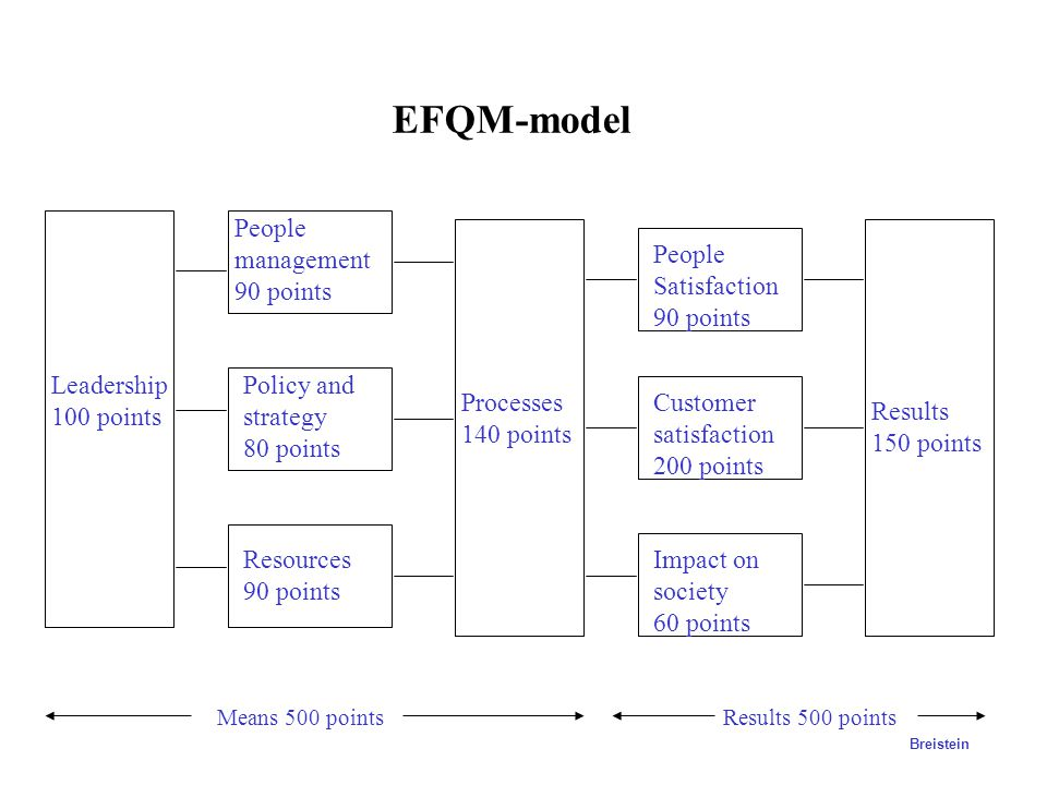 EFQM-model Leadership 100 points Policy and strategy 80 points People