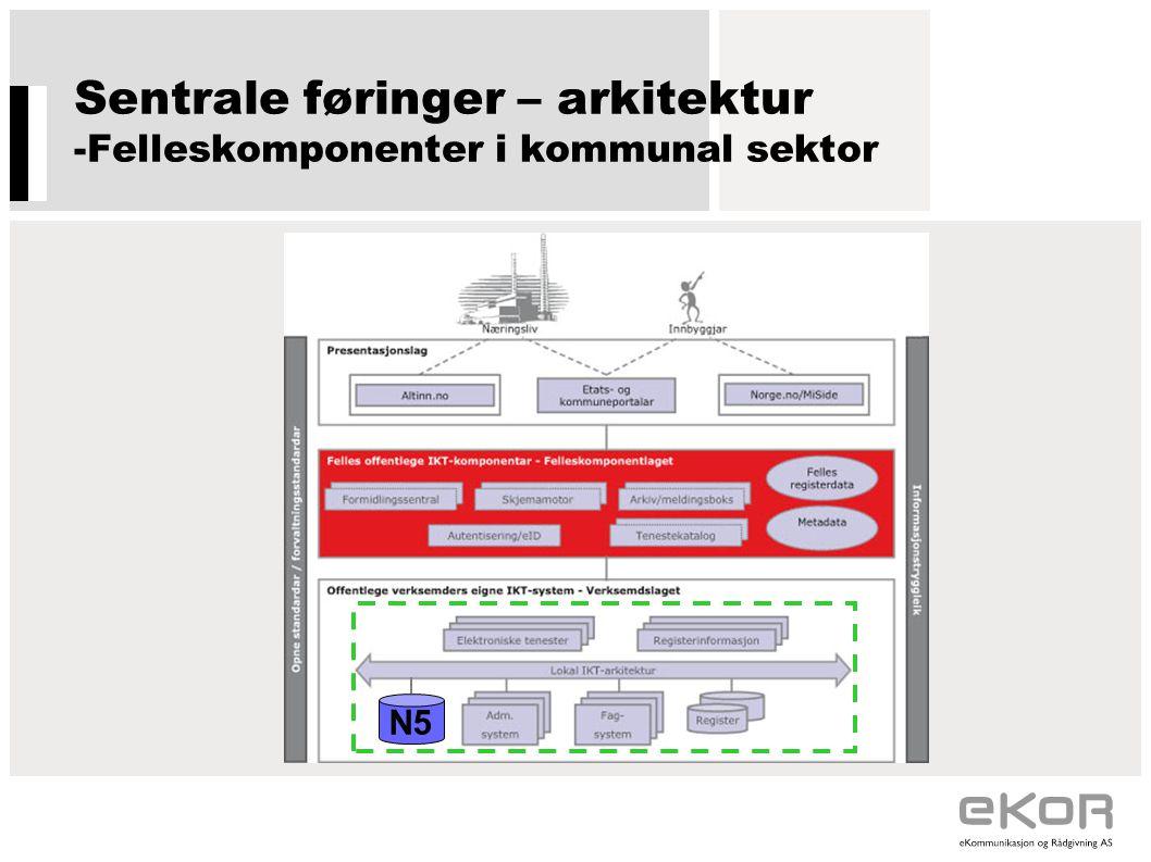 Sentrale føringer – arkitektur -Felleskomponenter i kommunal sektor