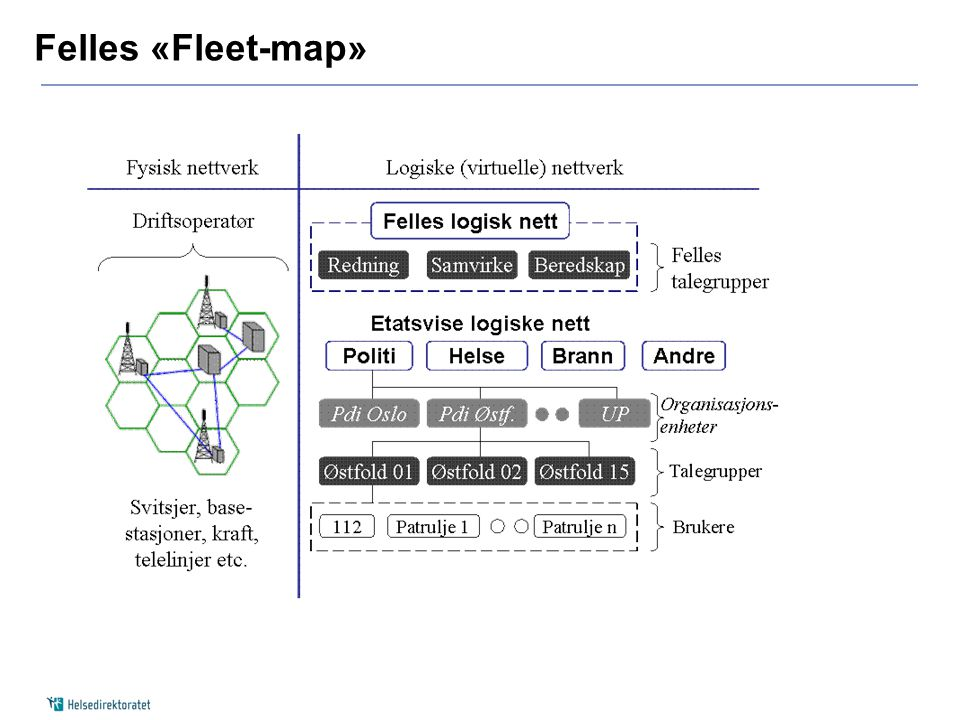 Felles «Fleet-map»