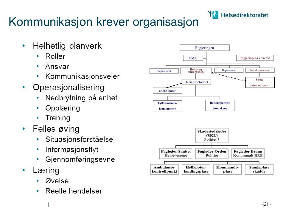 Kommunikasjon krever organisasjon