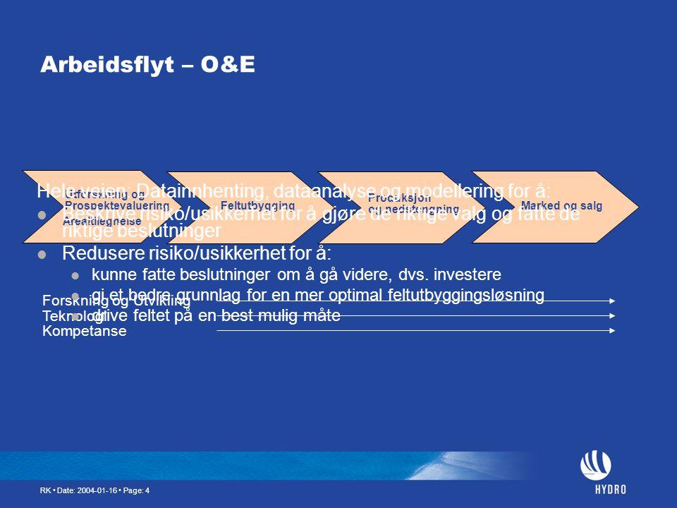 Arbeidsflyt – O&E Utforskning og. Prospektevaluering. Arealtilegnelse. Feltutbygging. Produksjon.