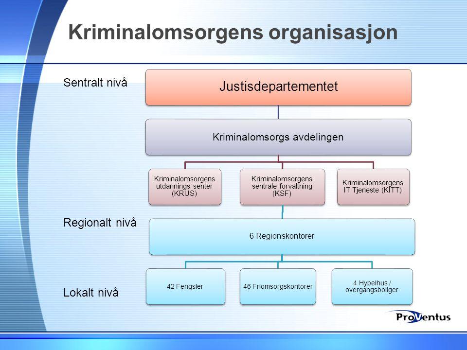 Kriminalomsorgens organisasjon