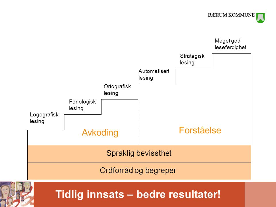 Forståelse Avkoding Språklig bevissthet Ordforråd og begreper