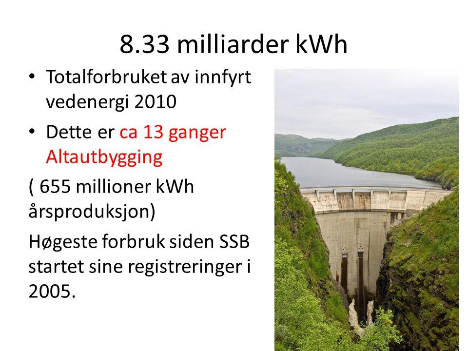 8.33 milliarder kWh Totalforbruket av innfyrt vedenergi 2010