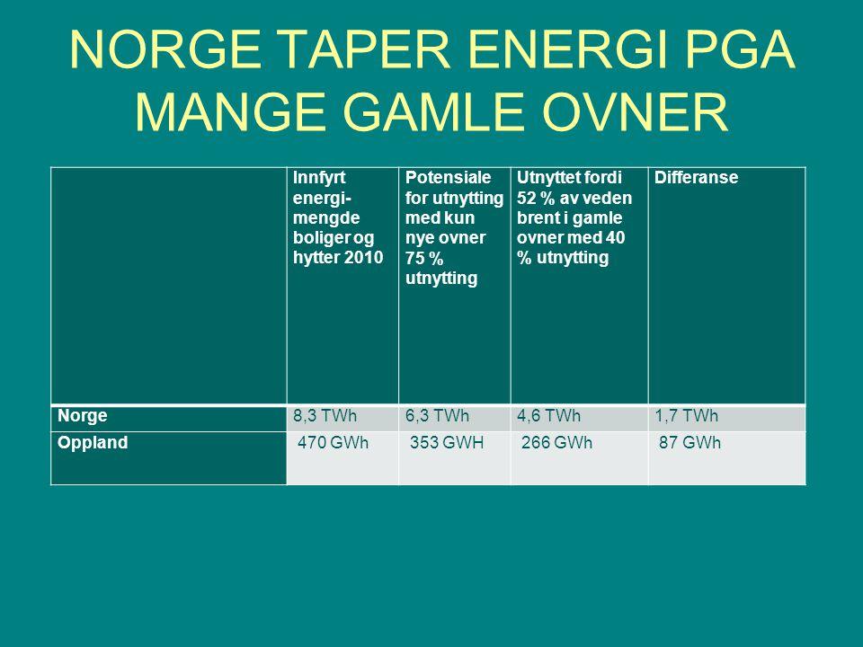 NORGE TAPER ENERGI PGA MANGE GAMLE OVNER