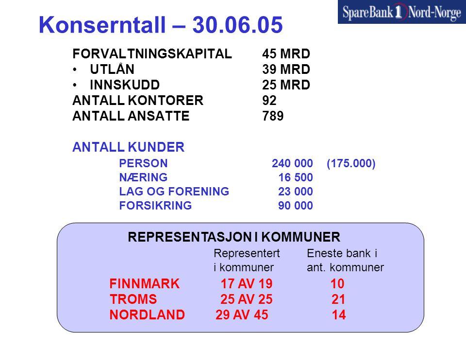 Konserntall – 30.06.05 FORVALTNINGSKAPITAL 45 MRD UTLÅN 39 MRD