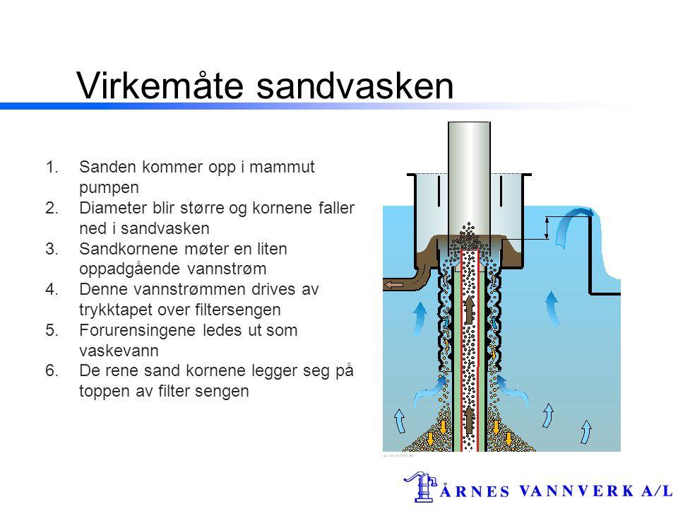 Virkemåte sandvasken Sanden kommer opp i mammut pumpen