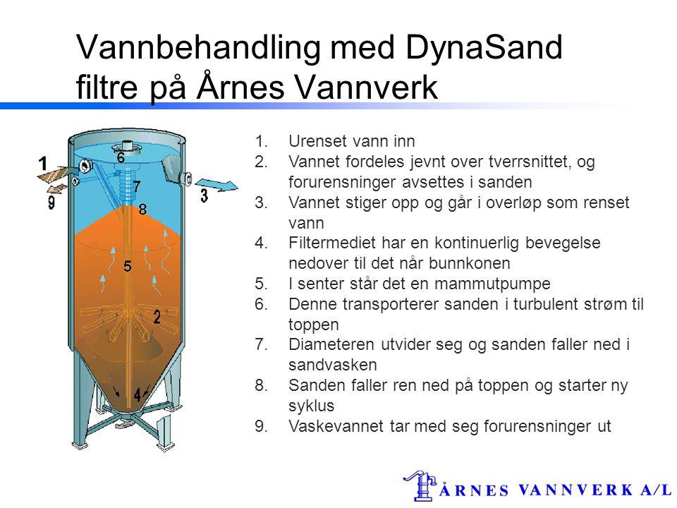 Vannbehandling med DynaSand filtre på Årnes Vannverk