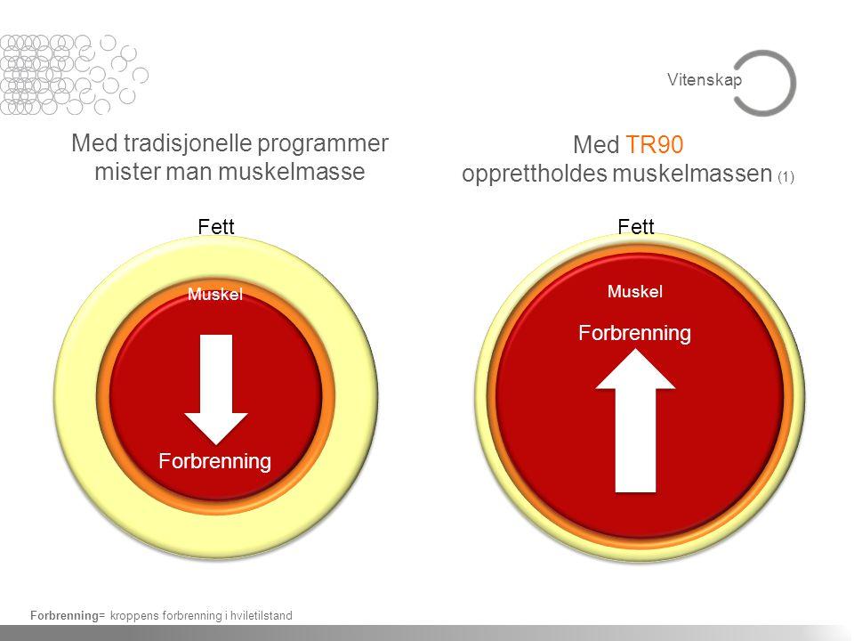 Med tradisjonelle programmer mister man muskelmasse Med TR90