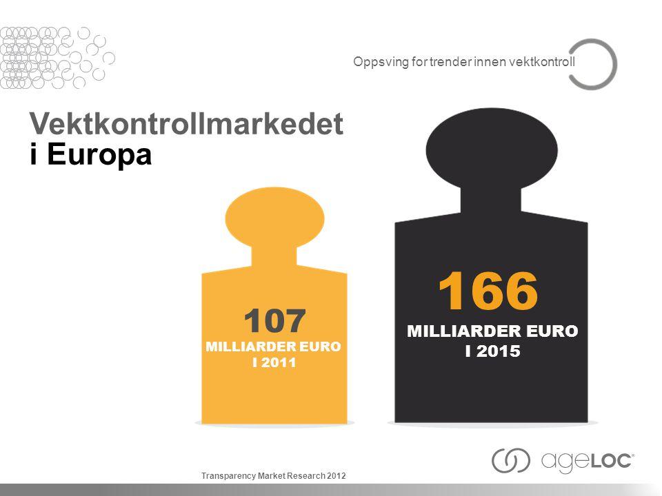 166 107 Vektkontrollmarkedet i Europa MILLIARDER EURO I 2015