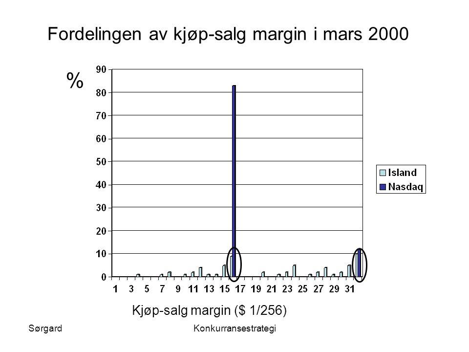 % Fordelingen av kjøp-salg margin i mars 2000