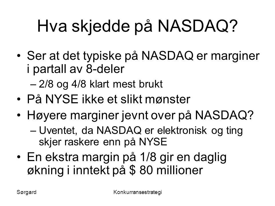 Hva skjedde på NASDAQ Ser at det typiske på NASDAQ er marginer i partall av 8-deler. 2/8 og 4/8 klart mest brukt.