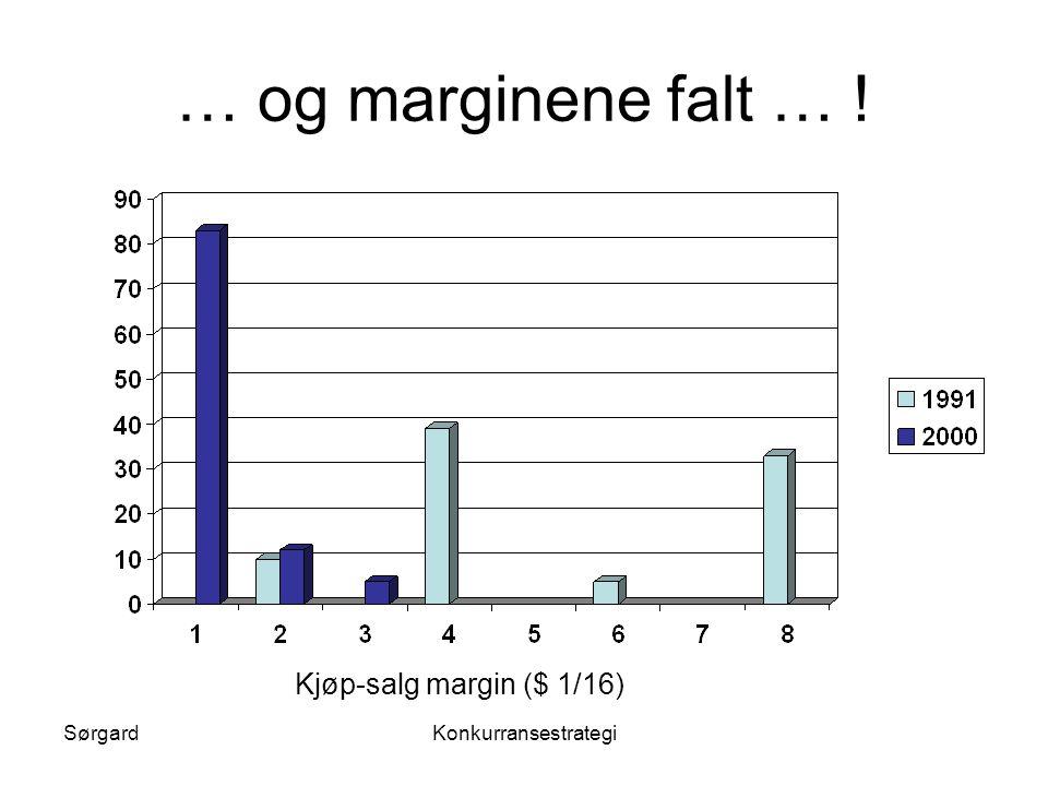 … og marginene falt … ! Kjøp-salg margin ($ 1/16) Sørgard