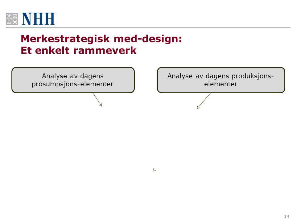 Merkestrategisk med-design: Et enkelt rammeverk