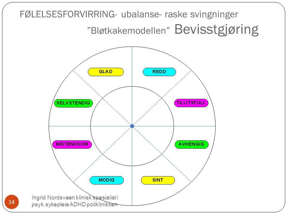 FØLELSESFORVIRRING- ubalanse- raske svingninger Bløtkakemodellen Bevisstgjøring