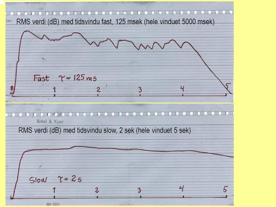 RMS verdi (dB) med tidsvindu fast, 125 msek (hele vinduet 5000 msek)
