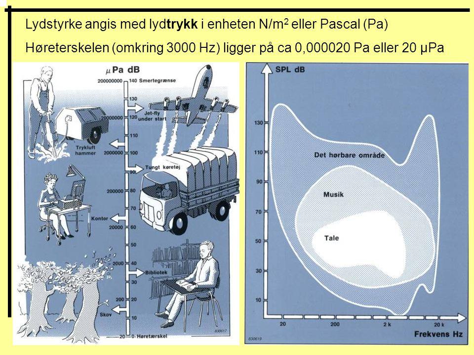 Lydstyrke angis med lydtrykk i enheten N/m2 eller Pascal (Pa)