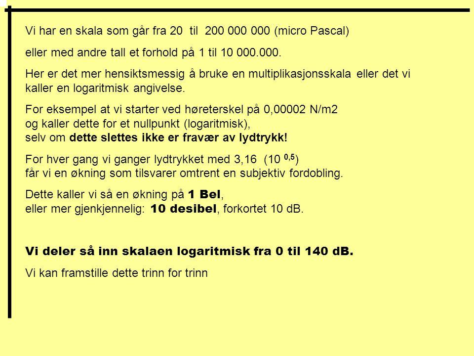 Vi har en skala som går fra 20 til 200 000 000 (micro Pascal)