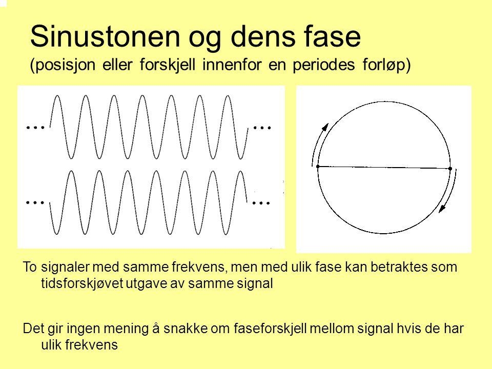 Sinustonen og dens fase (posisjon eller forskjell innenfor en periodes forløp)