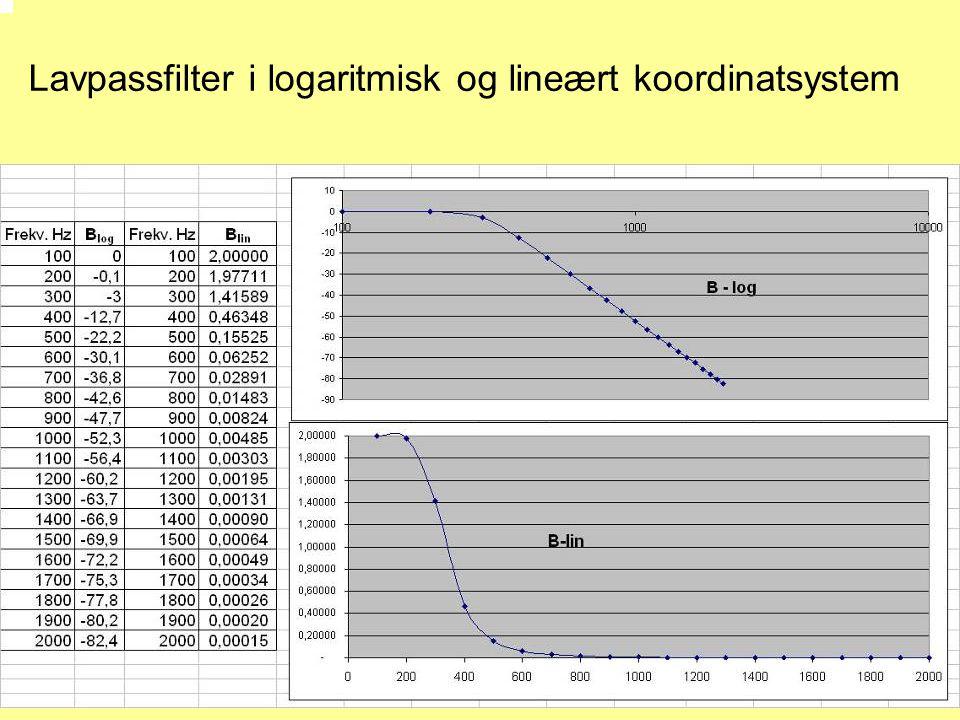 Lavpassfilter i logaritmisk og lineært koordinatsystem