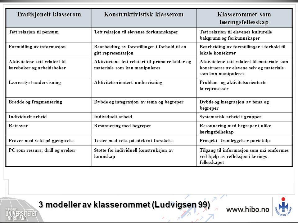3 modeller av klasserommet (Ludvigsen 99)
