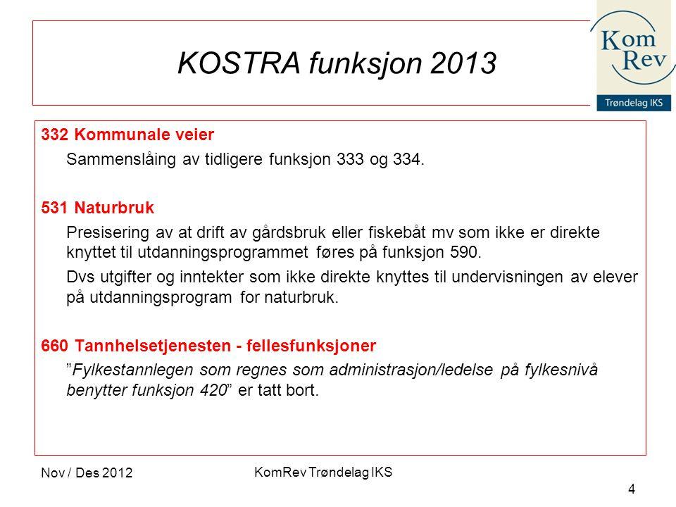 KOSTRA funksjon 2013 332 Kommunale veier