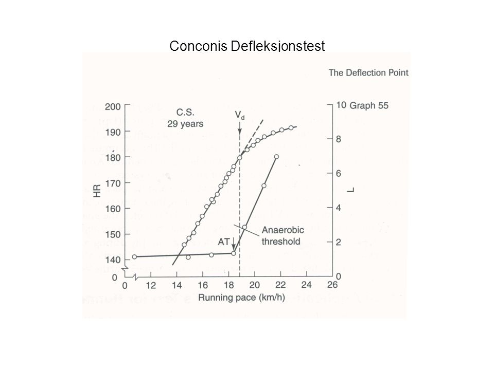 Conconis Defleksjonstest