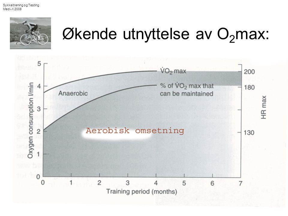 Økende utnyttelse av O2max: