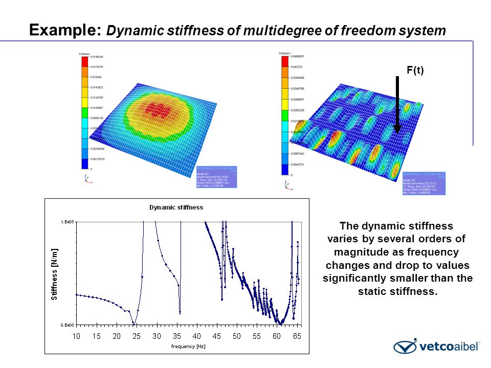 Example: Dynamic stiffness of multidegree of freedom system