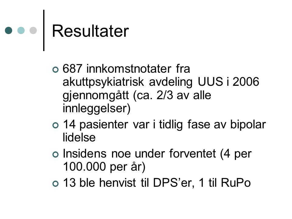 Resultater 687 innkomstnotater fra akuttpsykiatrisk avdeling UUS i 2006 gjennomgått (ca. 2/3 av alle innleggelser)