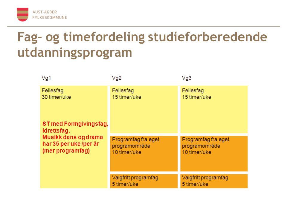 Fag- og timefordeling studieforberedende utdanningsprogram