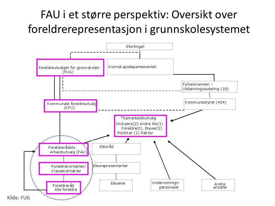 FAU i et større perspektiv: Oversikt over foreldrerepresentasjon i grunnskolesystemet