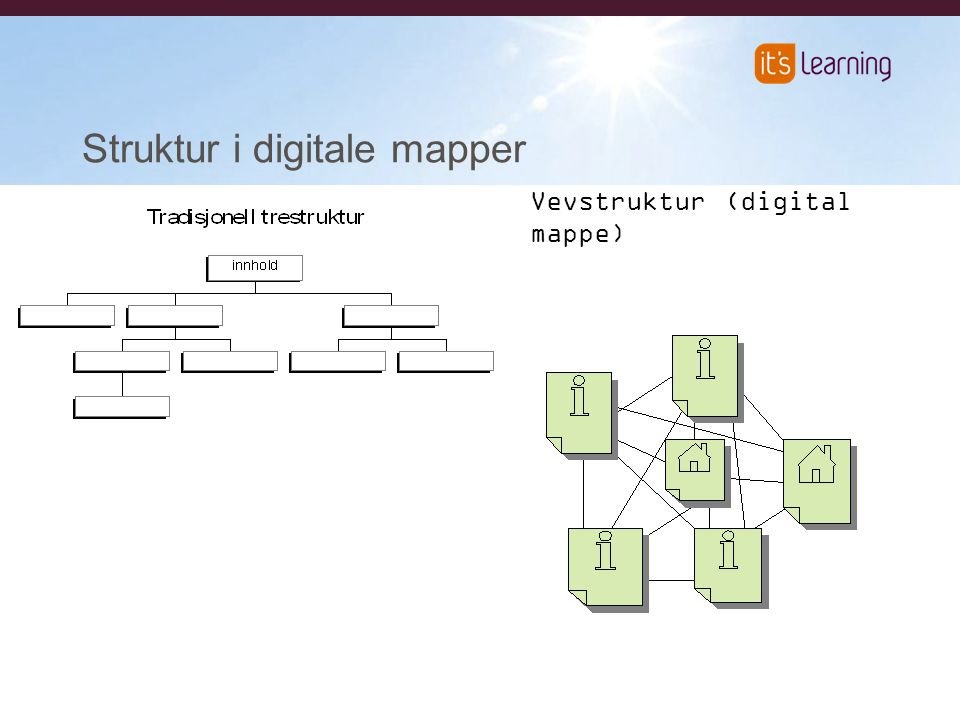 Struktur i digitale mapper