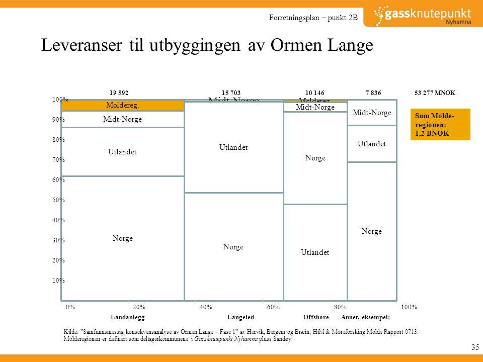 Leveranser til utbyggingen av Ormen Lange