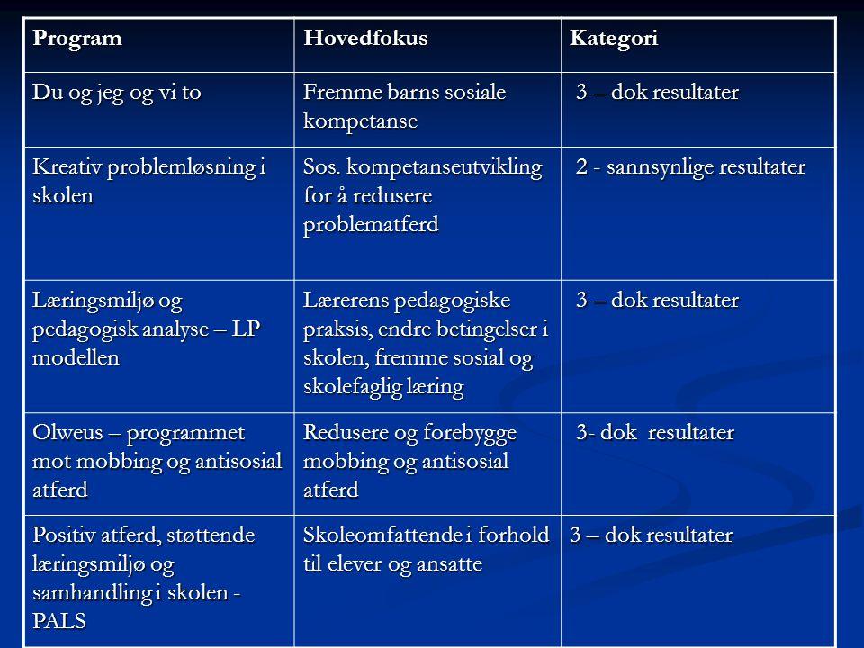 Program Hovedfokus. Kategori. Du og jeg og vi to. Fremme barns sosiale kompetanse. 3 – dok resultater.