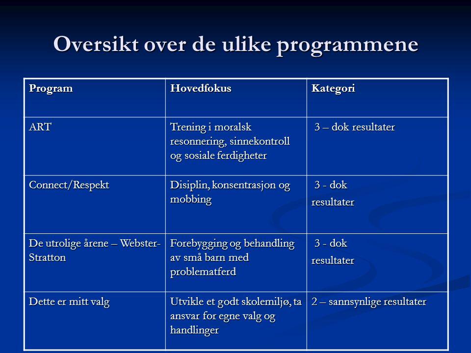 Oversikt over de ulike programmene