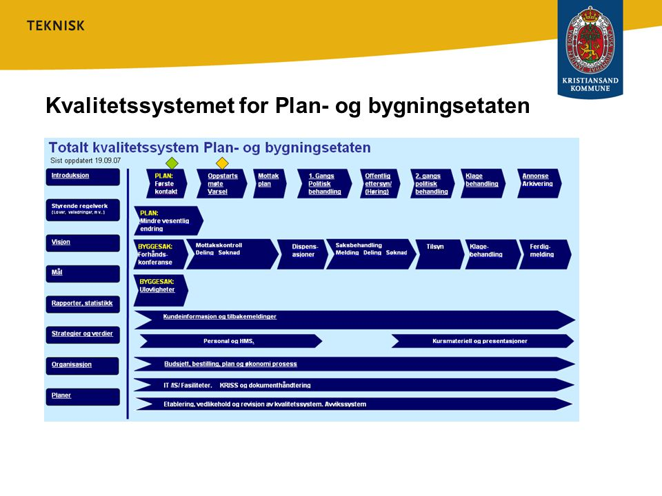 Kvalitetssystemet for Plan- og bygningsetaten