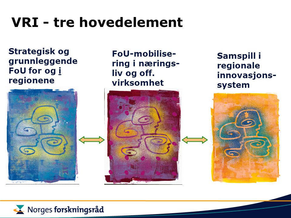 VRI - tre hovedelement Strategisk og grunnleggende FoU for og i regionene. FoU-mobilise-ring i nærings-liv og off. virksomhet.