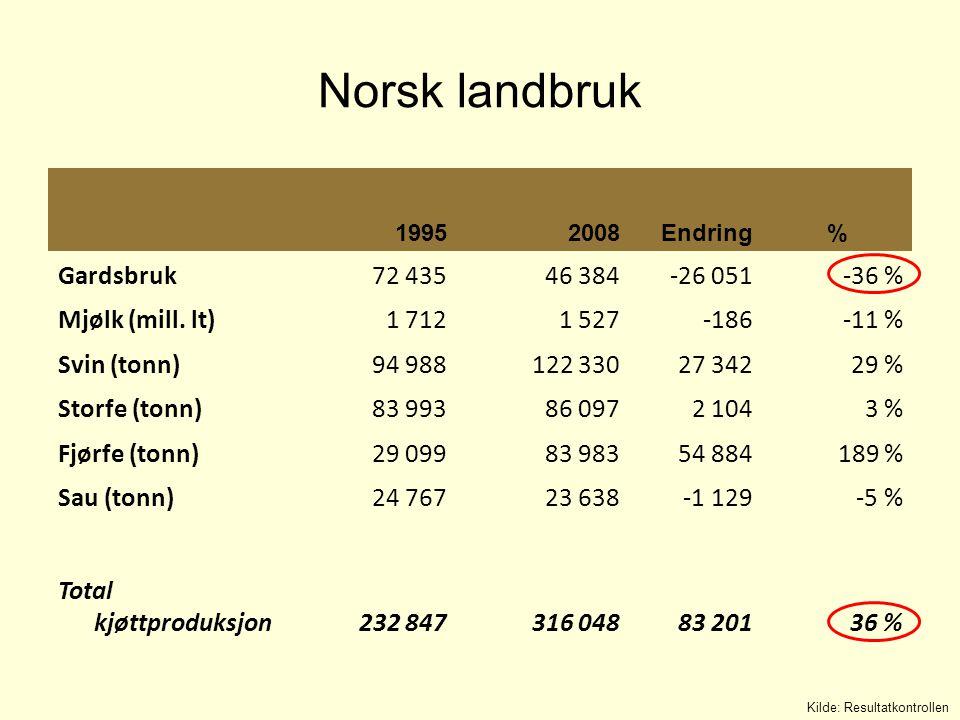 Norsk landbruk Gardsbruk 72 435 46 384 -26 051 -36 % Mjølk (mill. lt)