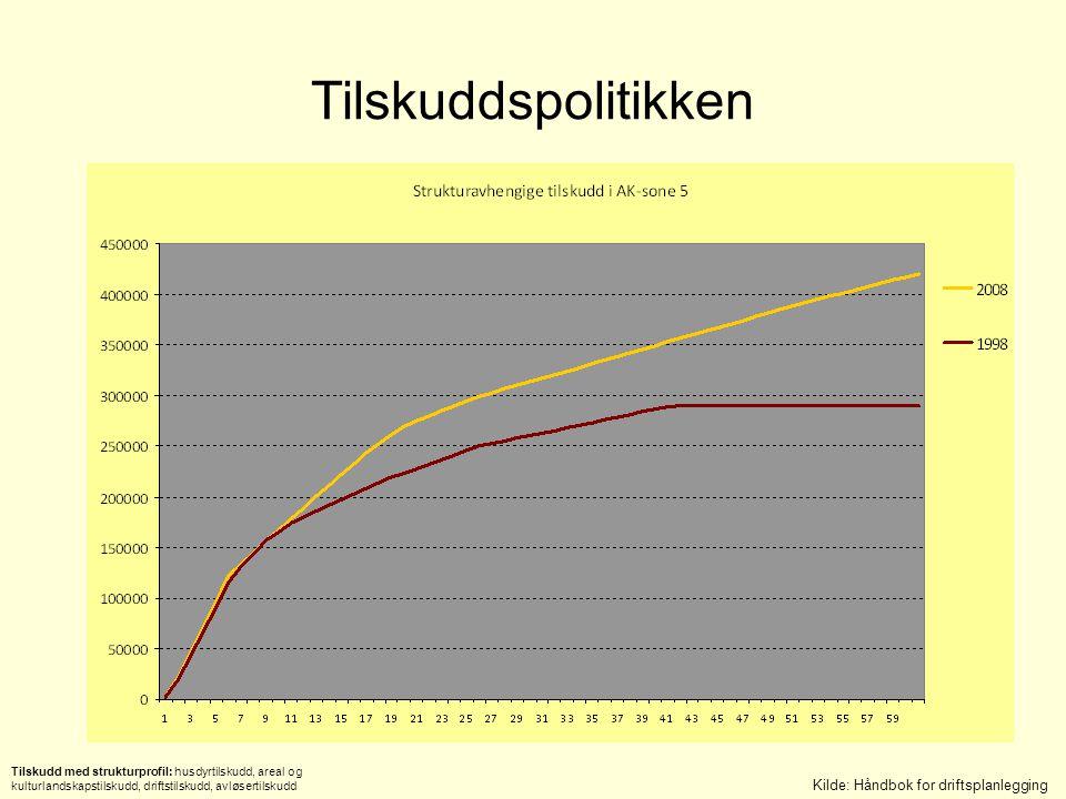 Tilskuddspolitikken Kilde: Håndbok for driftsplanlegging