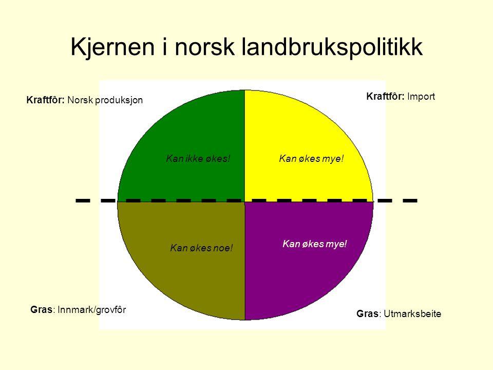 Kjernen i norsk landbrukspolitikk