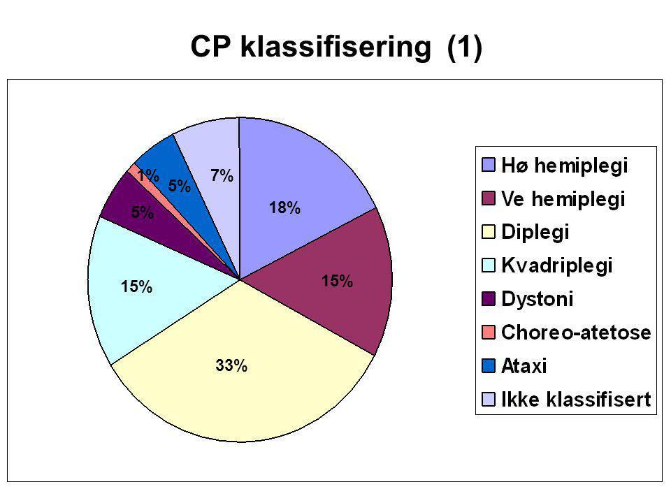 CP klassifisering (1) 1% 7% 5% 18% 5% 15% 15% 33%