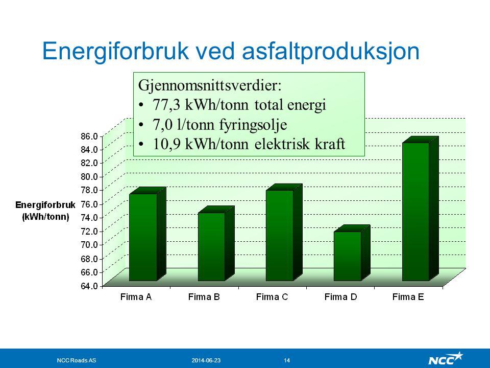 Energiforbruk ved asfaltproduksjon