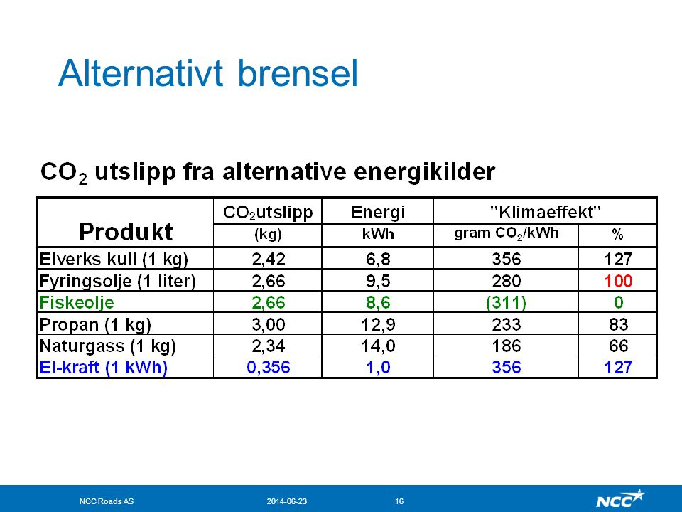 Alternativt brensel