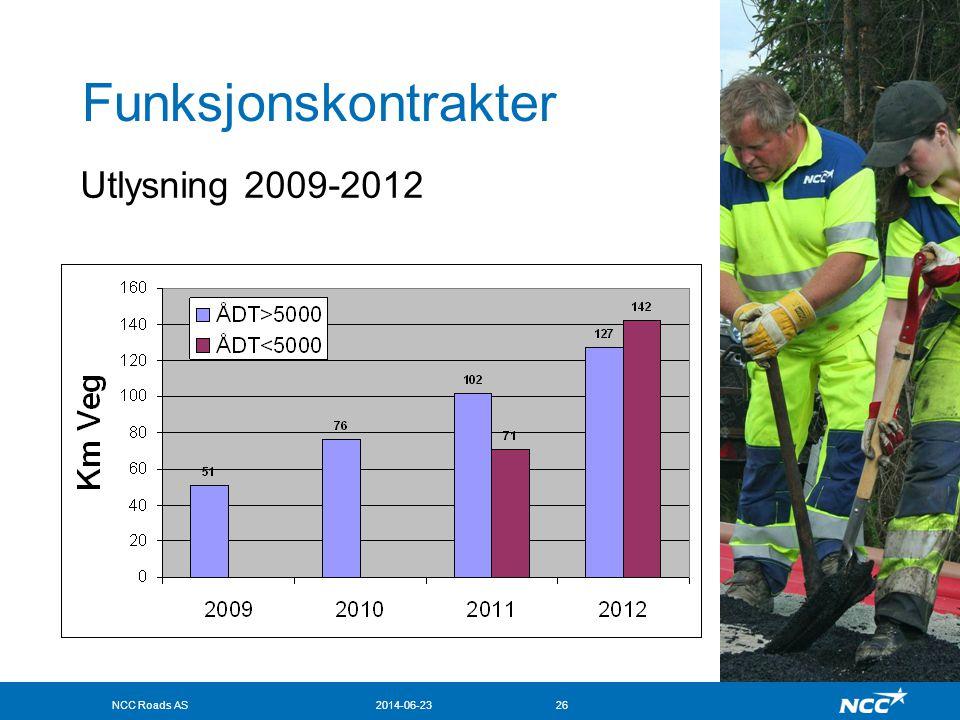 Funksjonskontrakter Utlysning 2009-2012