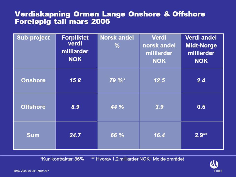 Verdiskapning Ormen Lange Onshore & Offshore Foreløpig tall mars 2006