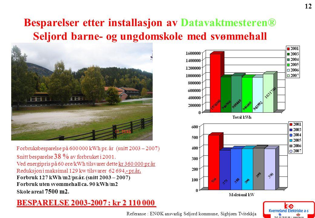 Referanse : ENØK ansvarlig Seljord kommune, Sigbjørn Tvitekkja