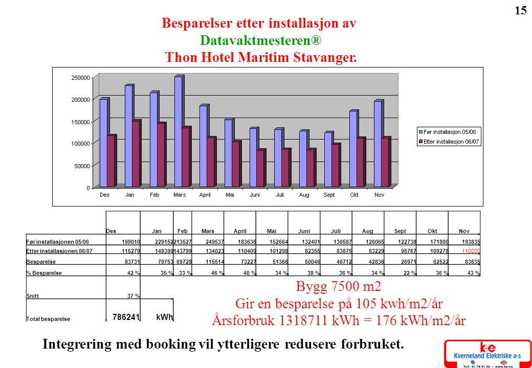 Integrering med booking vil ytterligere redusere forbruket.