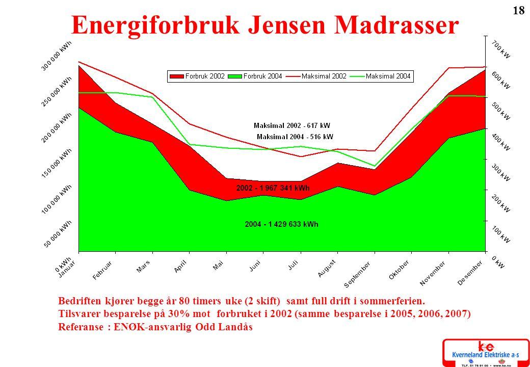 Energiforbruk Jensen Madrasser