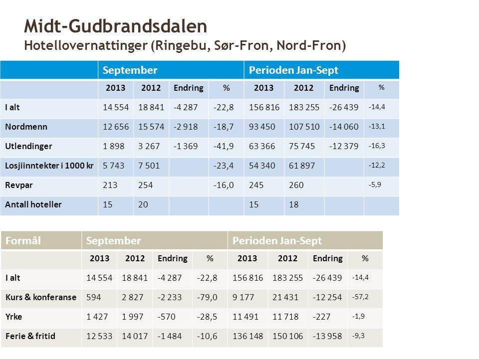 Midt-Gudbrandsdalen Hotellovernattinger (Ringebu, Sør-Fron, Nord-Fron)